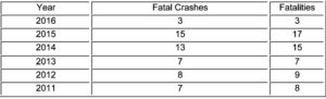 Thanksgiving holiday travel brings lowest fatality rate in six years